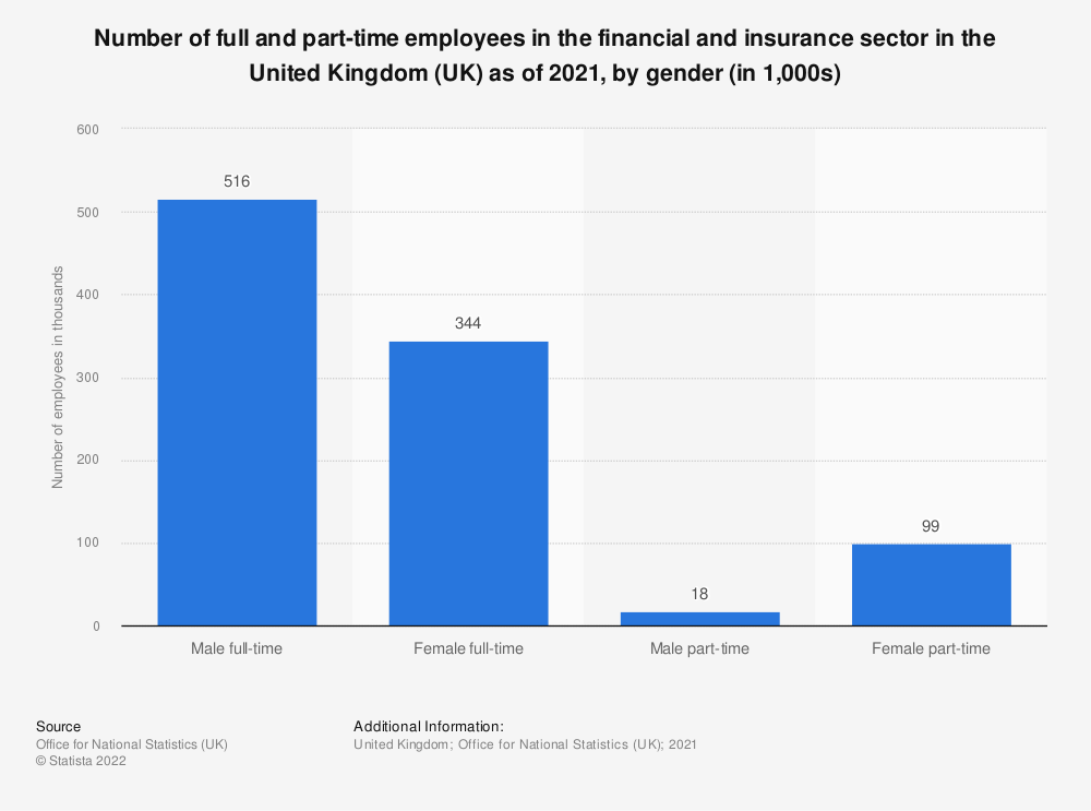 Statistic: Number of full and part-time employees in the financial and insurance sector in the United Kingdom (UK) as of 2019*, by gender (in 1,000s) | Statista
