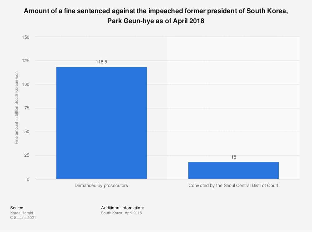 Statistic: Amount of a fine sentenced against the impeached former president of South Korea, Park Geun-hye as of April 2018   Statista