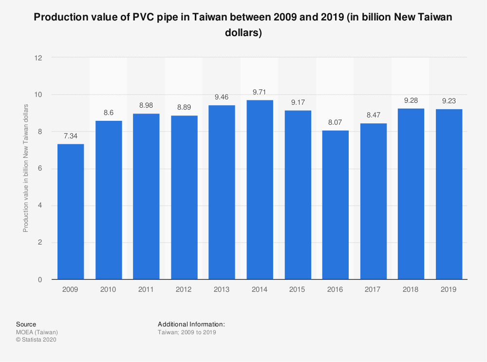 Statistic: Production value of PVC pipe in Taiwan between 2009 and 2019 (in billion New Taiwan dollars) | Statista