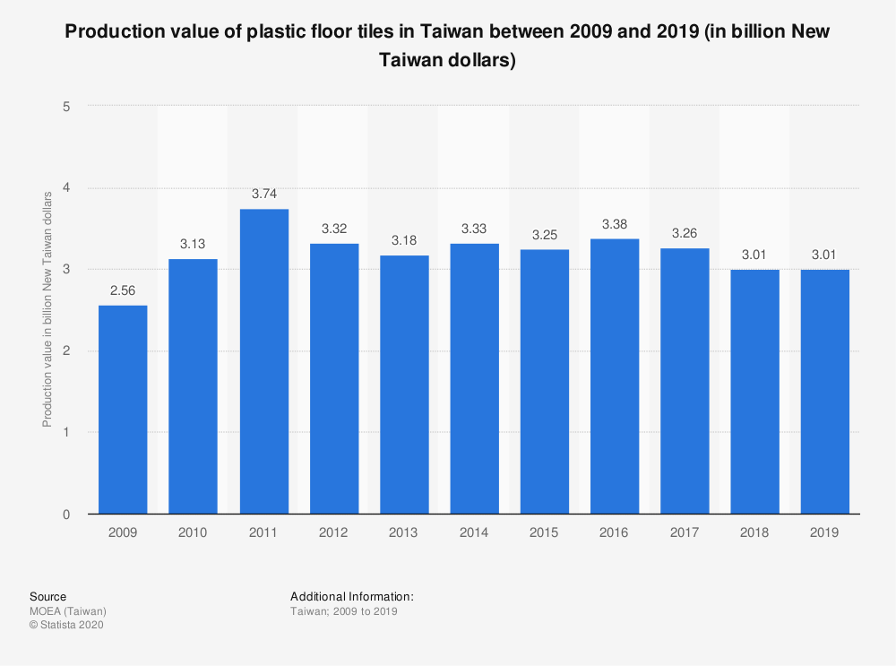 Statistic: Production value of plastic floor tiles in Taiwan between 2009 and 2019 (in billion New Taiwan dollars) | Statista