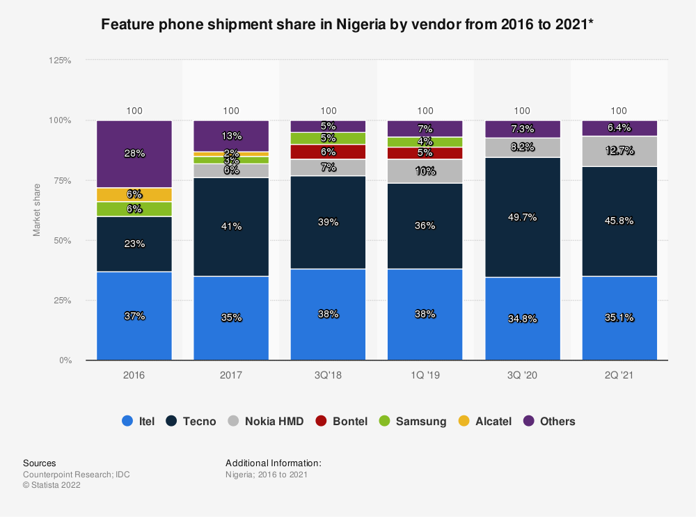 Statistic: Feature phone shipment share in Nigeria by vendor from 2016 to 2019 | Statista
