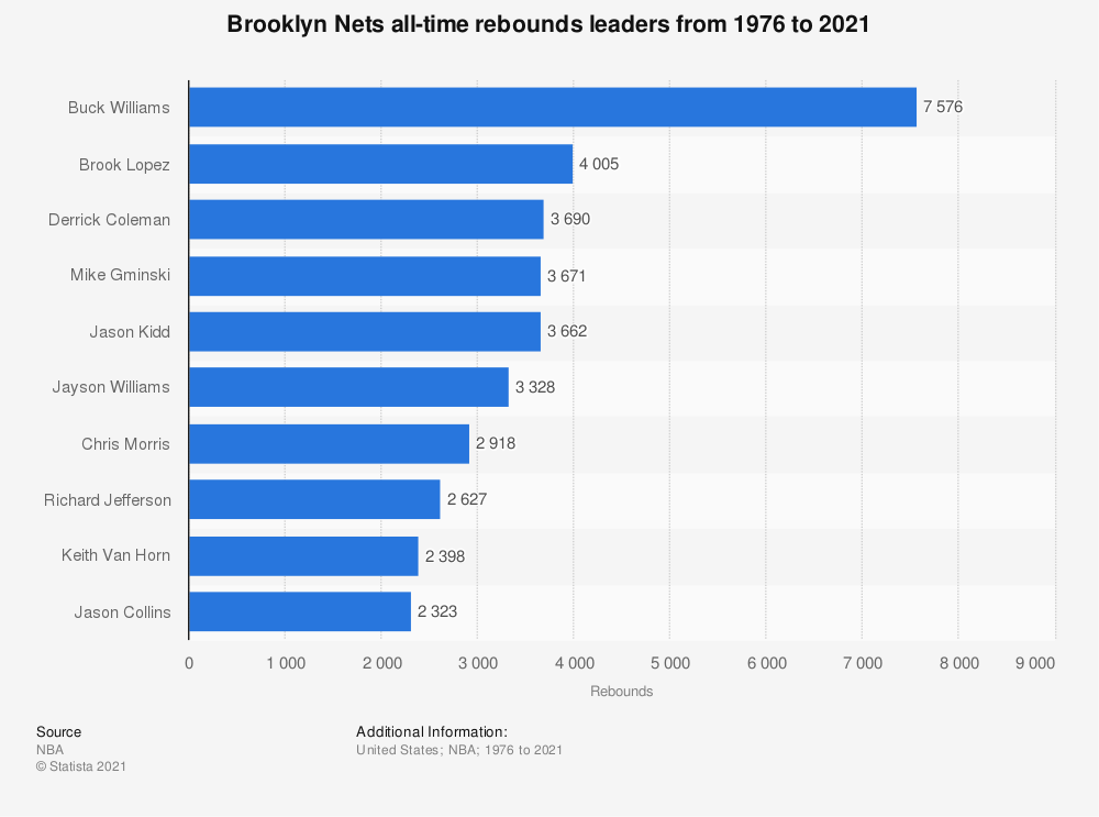 Statistic: Brooklyn Nets all-time rebounds leaders from 1976 to 2021   Statista