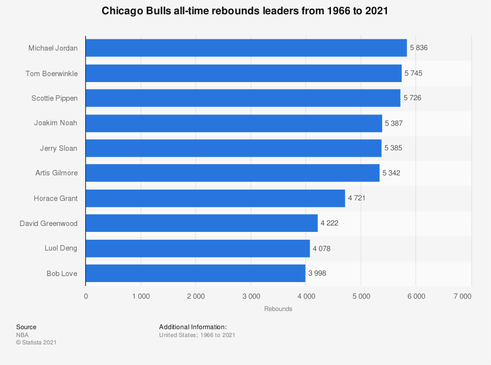 Statistic: Chicago Bulls all-time rebounds leaders from 1966 to 2020 | Statista