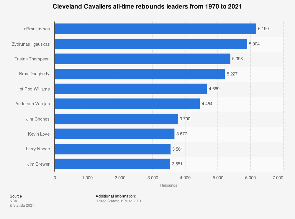 Statistic: Cleveland Cavaliers all-time rebounds leaders from 1970 to 2019 | Statista