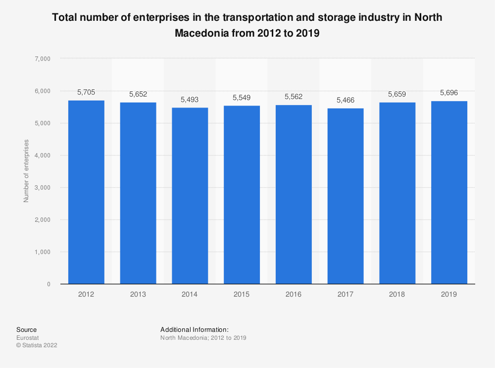Statistic: Total number of enterprises in the transportation and storage industry in North Macedonia from 2012 to 2015 | Statista