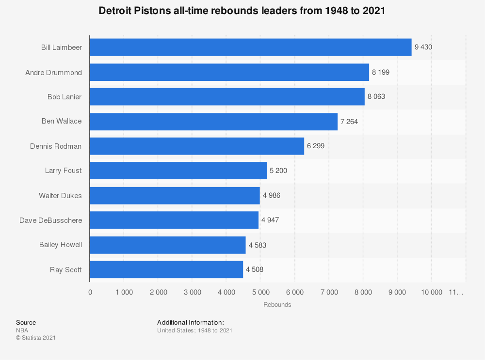 Statistic: Detroit Pistons all-time rebounds leaders from 1948 to 2021   Statista