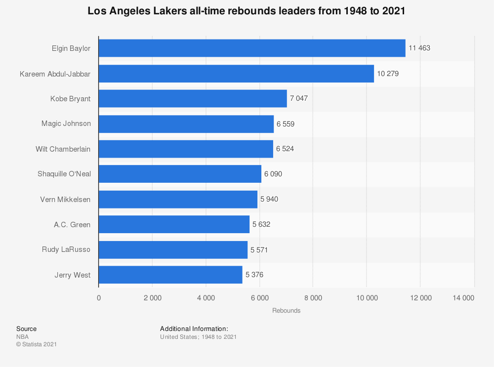 Statistic: Los Angeles Lakers all-time rebounds leaders from 1948 to 2018* | Statista