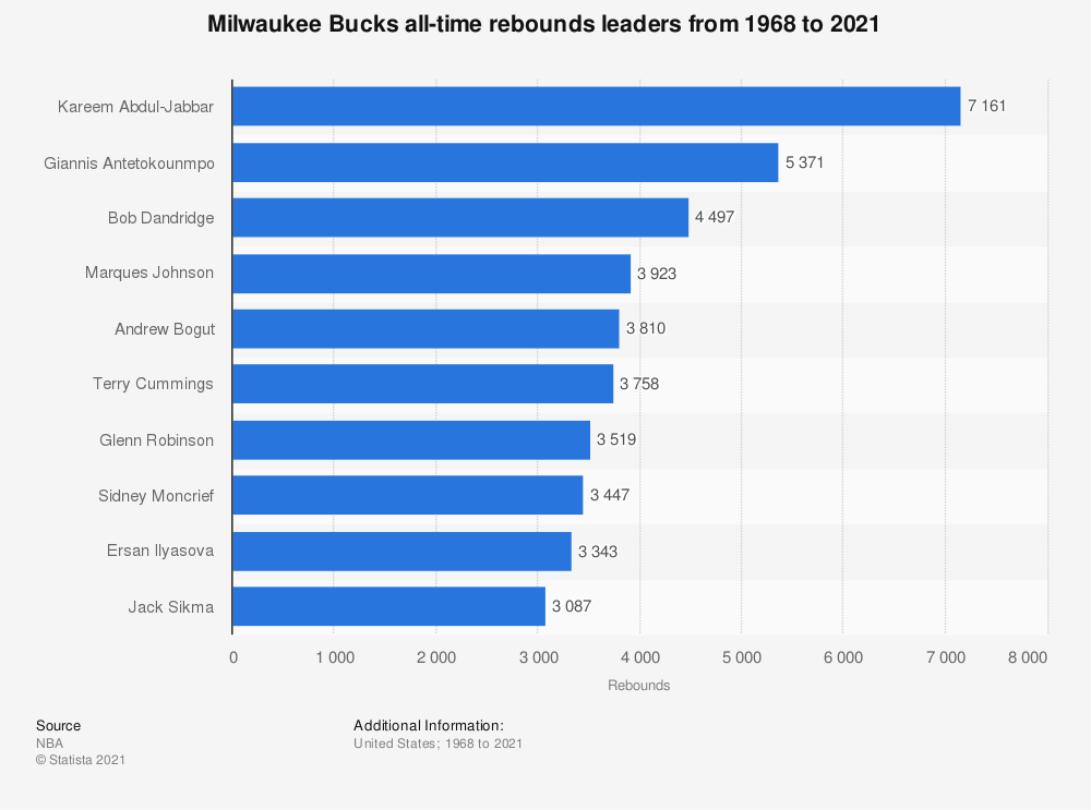 Statistic: Milwaukee Bucks all-time rebounds leaders from 1968 to 2021   Statista