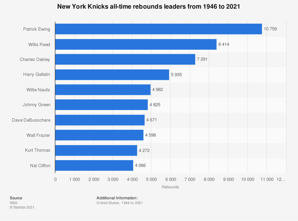 Statistic: New York Knicks all-time rebounds leaders from 1946 to 2019 | Statista