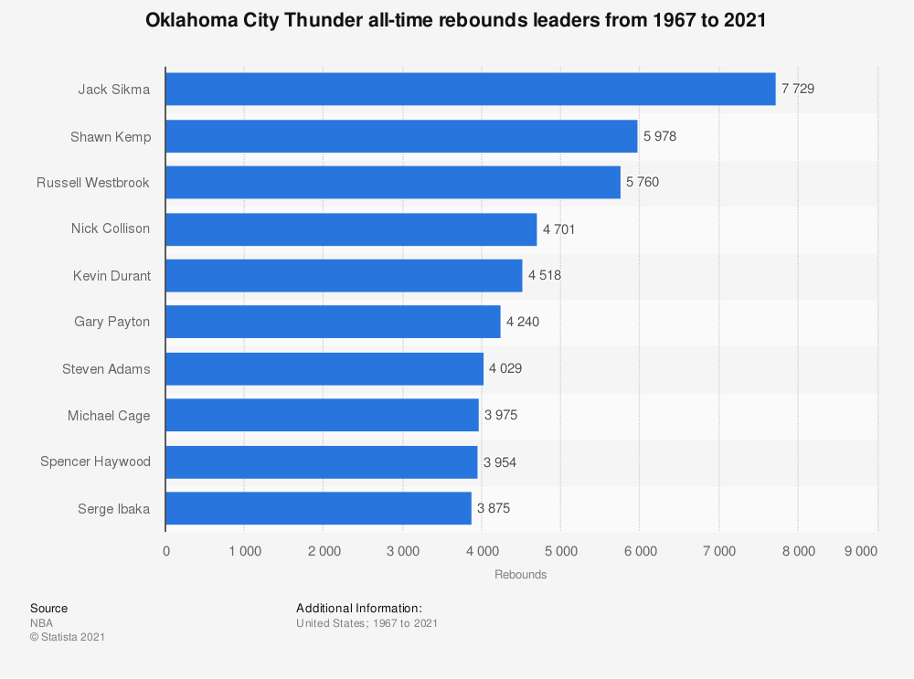 Statistic: Oklahoma City Thunder all-time rebounds leaders from 1967 to 2020 | Statista