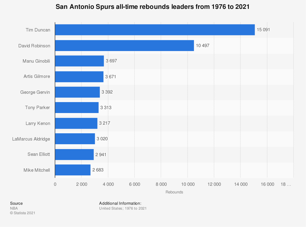 Statistic: San Antonio Spurs all-time rebounds leaders from 1976 to 2020 | Statista