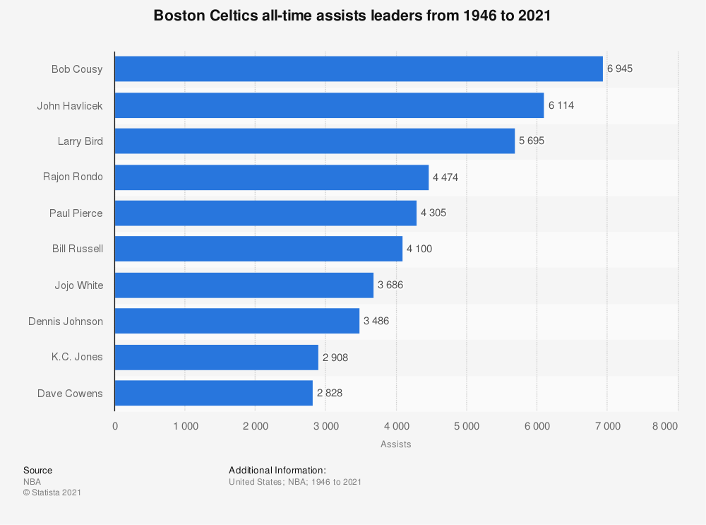 Statistic: Boston Celtics all-time assists leaders from 1946 to 2020 | Statista