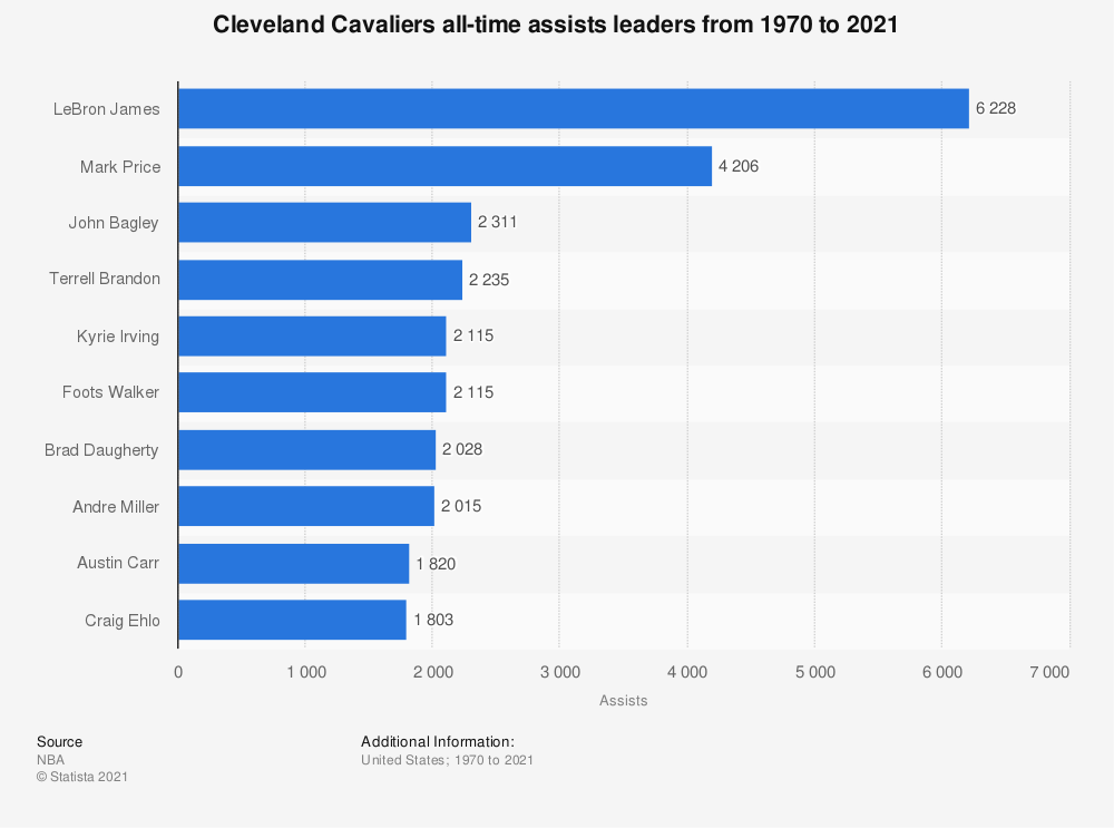 Statistic: Cleveland Cavaliers all-time assists leaders from 1970 to 2020 | Statista