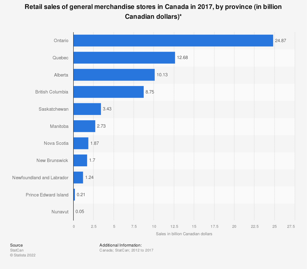 Statistic: Retail sales of general merchandise stores in Canada in 2017, by province (in billion Canadian dollars)* | Statista