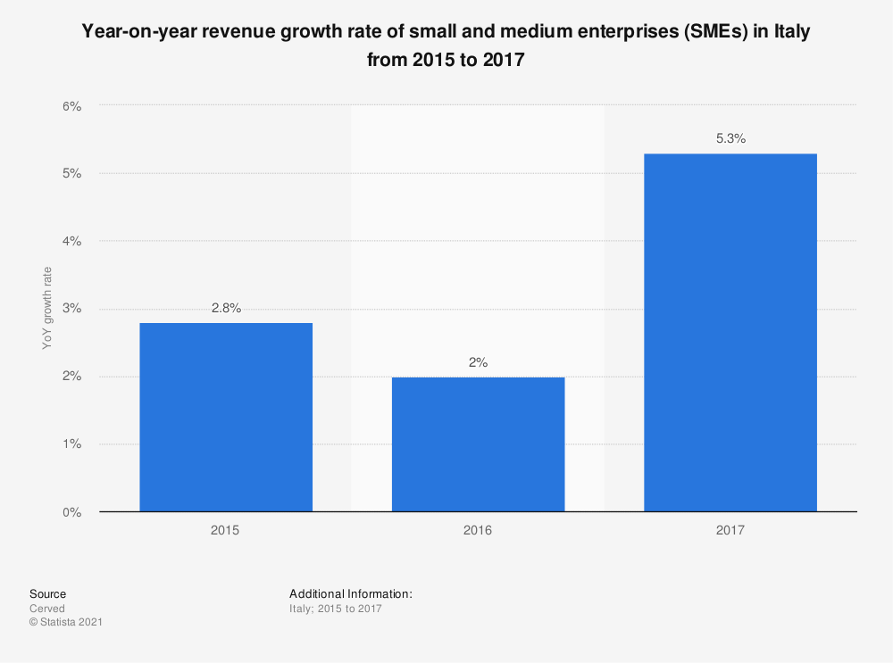 Statistic: Year-on-year revenue growth rate of small and medium enterprises (SMEs) in Italy from 2015 to 2017 | Statista