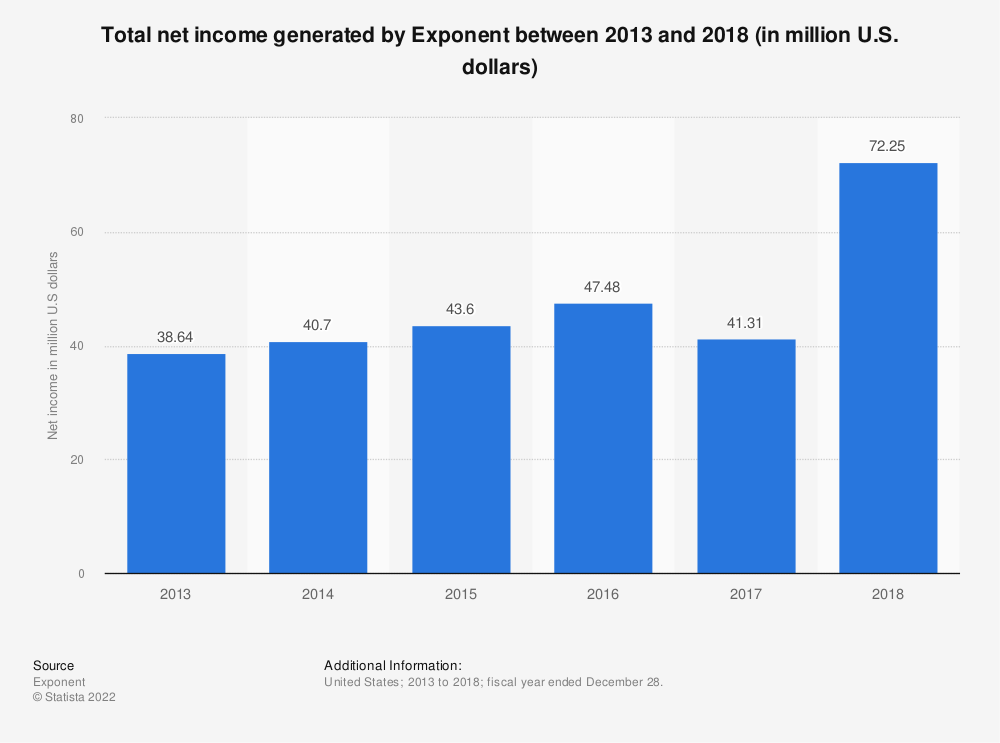 Statistic: Total net income generated by Exponent between 2013 and 2018 (in million U.S. dollars) | Statista