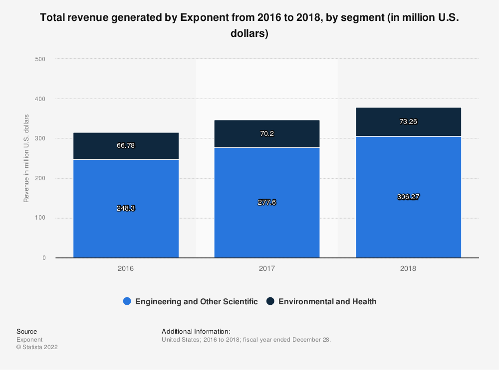 Statistic: Total revenue generated by Exponent from 2016 to 2018, by segment (in million U.S. dollars)   Statista