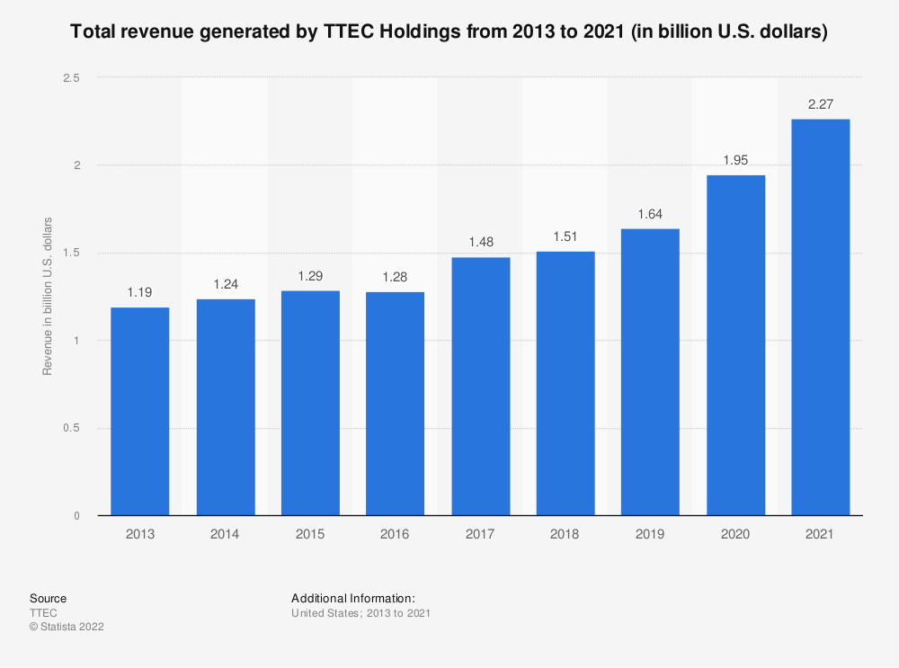 Statistic: Total revenue generated by TTEC Holdings from 2013 to 2019 (in billion U.S. dollars) | Statista