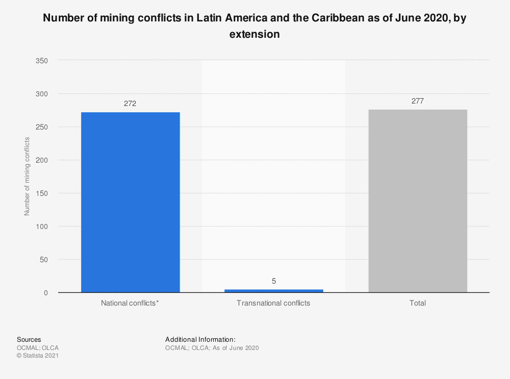 Statistic: Number of mining conflicts in Latin America as of April 2018, by location   Statista