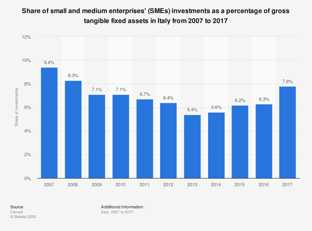 Statistic: Share of small and medium enterprises' (SMEs) investments as a percentage of gross tangible fixed assets in Italy from 2007 to 2017 | Statista