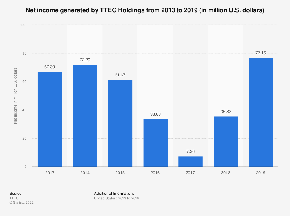 Statistic: Net income generated by TTEC Holdings from 2013 to 2019 (in million U.S. dollars) | Statista