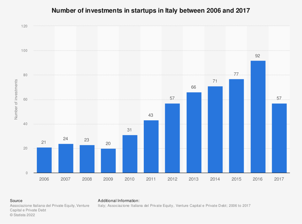 Statistic: Number of investments in startups in Italy between 2006 and 2017 | Statista