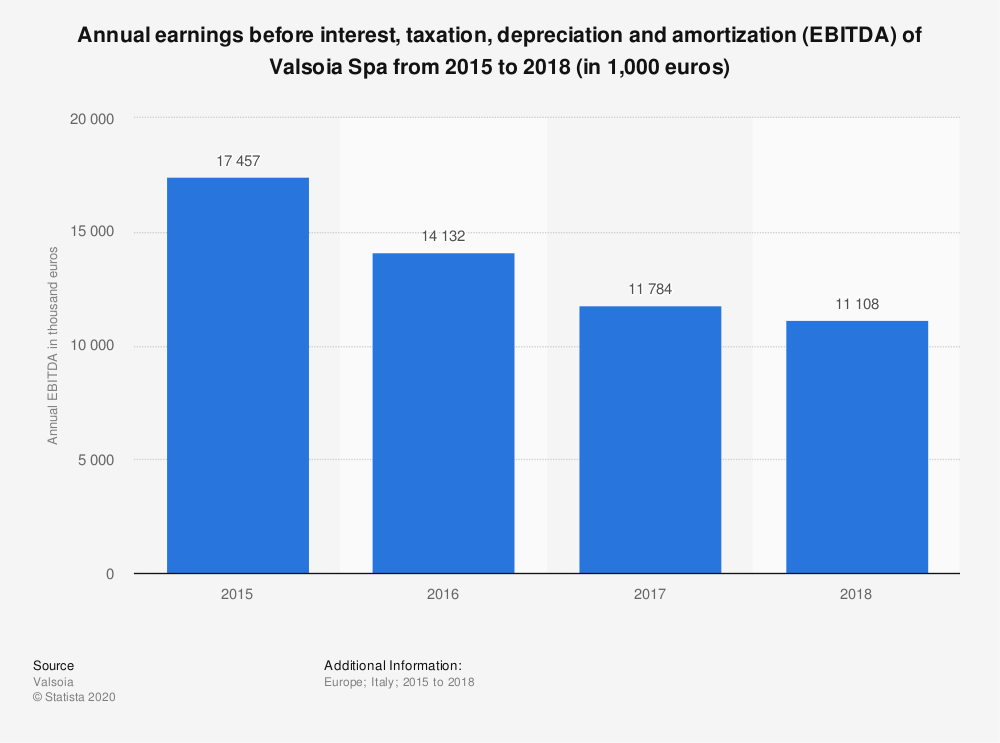 Statistic: Annual earnings before interest, taxation, depreciation and amortization (EBITDA) of Valsoia Spa from 2015 to 2018 (in 1,000 euros) | Statista
