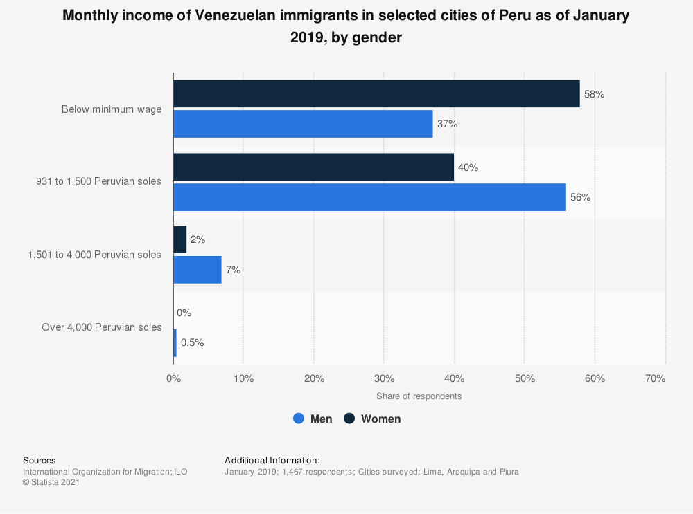 Statistic: Monthly income of Venezuelan immigrants in selected cities of Peru as of January 2019, by gender | Statista