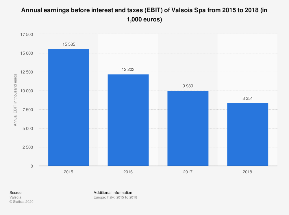 Statistic: Annual earnings before interest and taxes (EBIT) of Valsoia Spa from 2015 to 2018 (in 1,000 euros) | Statista