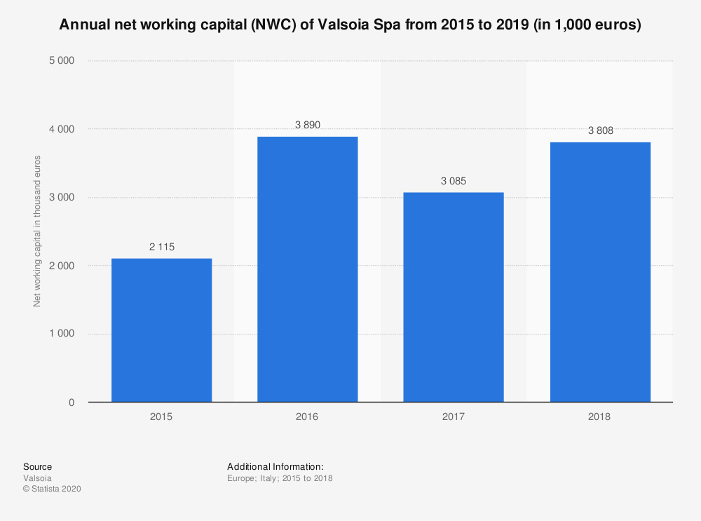 Statistic: Annual net working capital (NWC) of Valsoia Spa from 2015 to 2019 (in 1,000 euros)   Statista