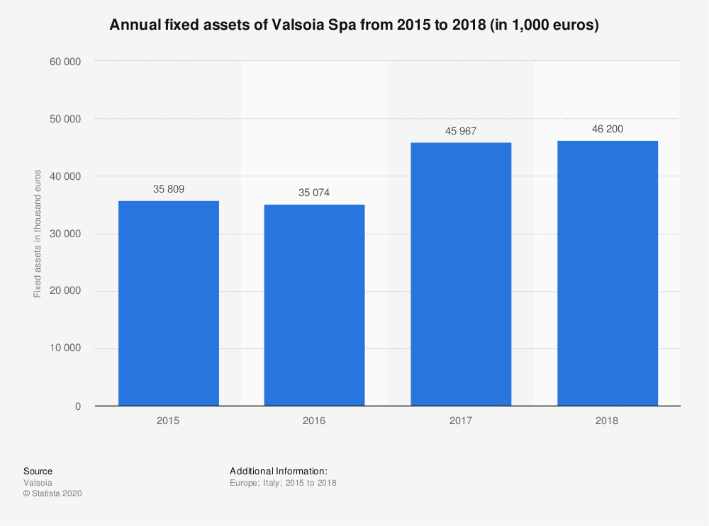 Statistic: Annual fixed assets of Valsoia Spa from 2015 to 2018 (in 1,000 euros) | Statista