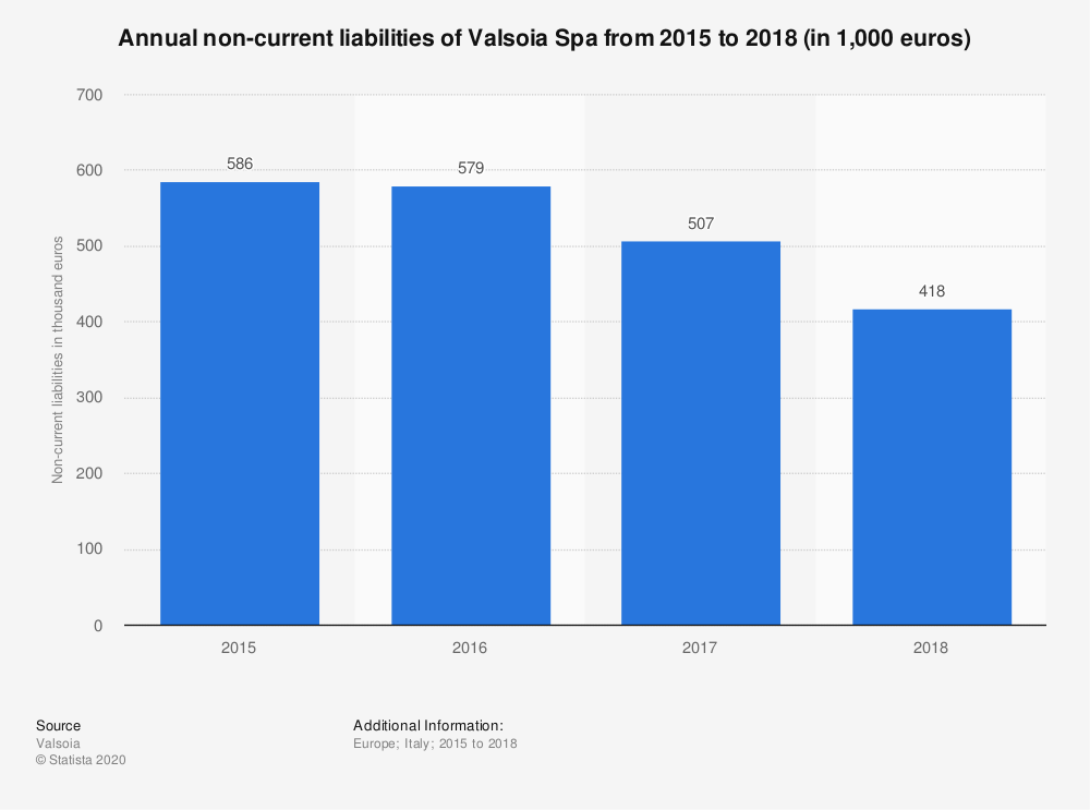 Statistic: Annual non-current liabilities of Valsoia Spa from 2015 to 2018 (in 1,000 euros) | Statista