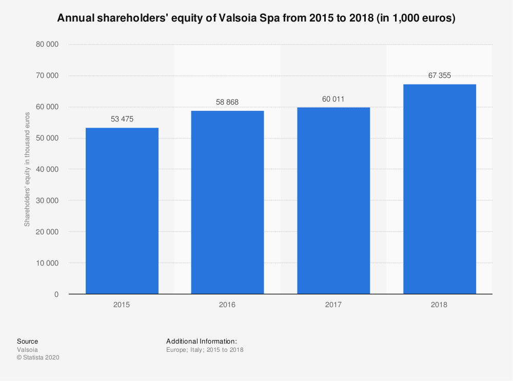 Statistic: Annual shareholders' equity of Valsoia Spa from 2015 to 2018 (in 1,000 euros) | Statista