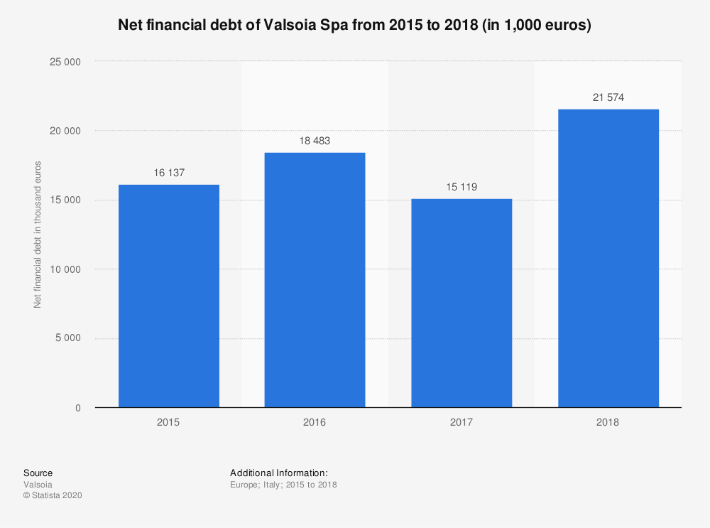 Statistic: Net financial debt of Valsoia Spa from 2015 to 2018 (in 1,000 euros) | Statista