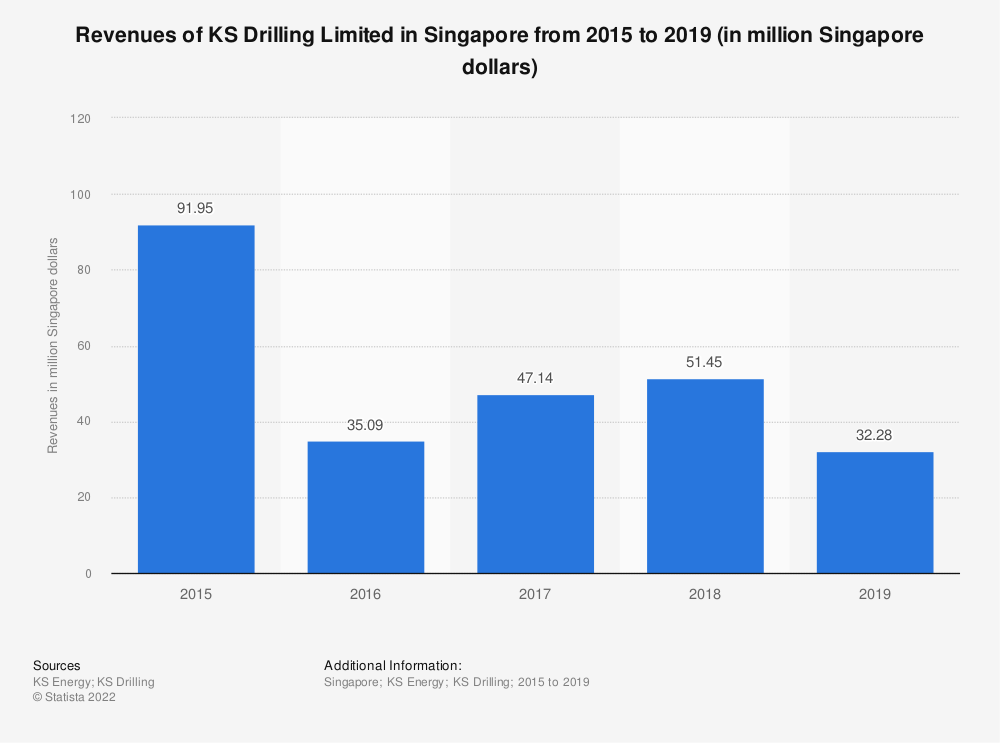 Statistic: Revenues of KS Drilling Limited in Singapore from 2014 to 2018 (in million Singapore dollars) | Statista