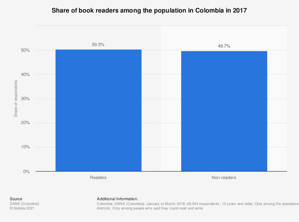 Statistic: Share of book readers among the population in Colombia in 2017 | Statista