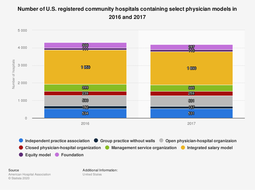 Statistic: Number of U.S. registered community hospitals containing select physician models in 2016 and 2017 | Statista