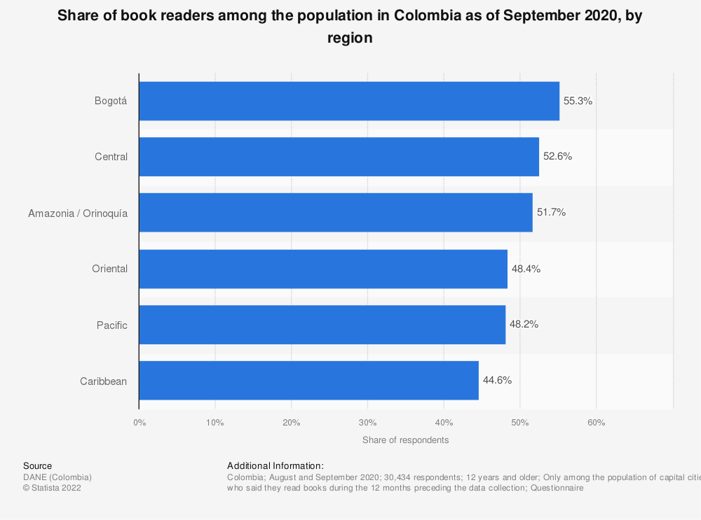 Statistic: Share of book readers among the population in Colombia in 2017, by region | Statista