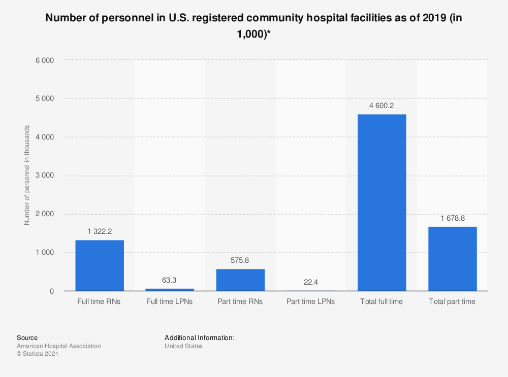 Statistic: Number of personnel in U.S. registered community hospital facilities as of 2017 (in 1,000)* | Statista