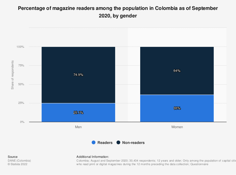 Statistic: Share of magazine readers among the population in Colombia in 2017, by gender | Statista