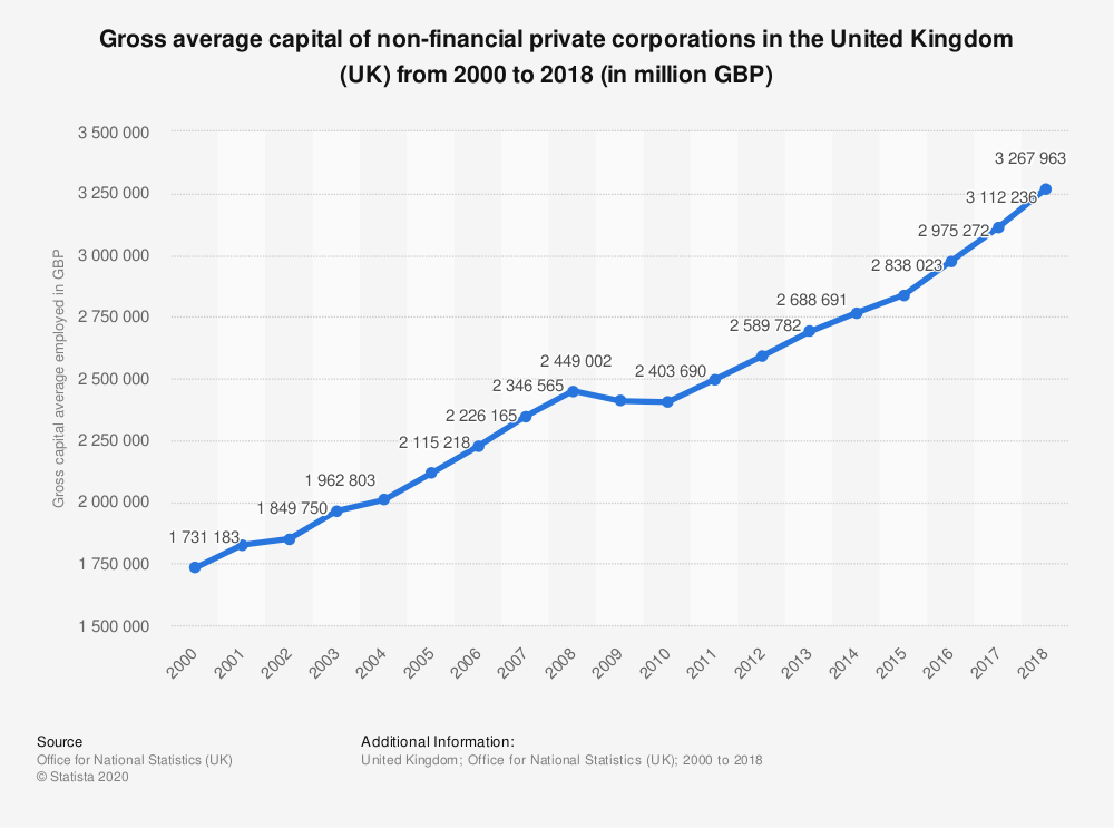 Statistic: Gross average capital of non-financial private corporations in the United Kingdom (UK) from 2000 to 2017 (in million GBP) | Statista