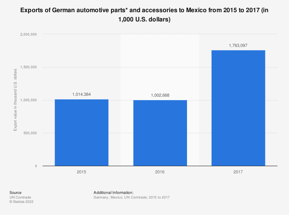 Statistic: Exports of German automotive parts* and accessories to Mexico from 2015 to 2017 (in 1,000 U.S. dollars) | Statista