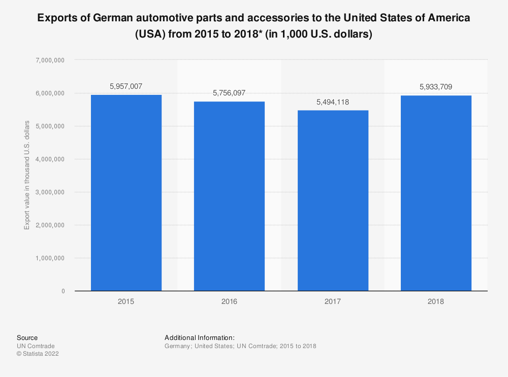 Statistic: Exports of German automotive parts and accessories to the United States of America (USA) from 2015 to 2018* (in 1,000 U.S. dollars) | Statista