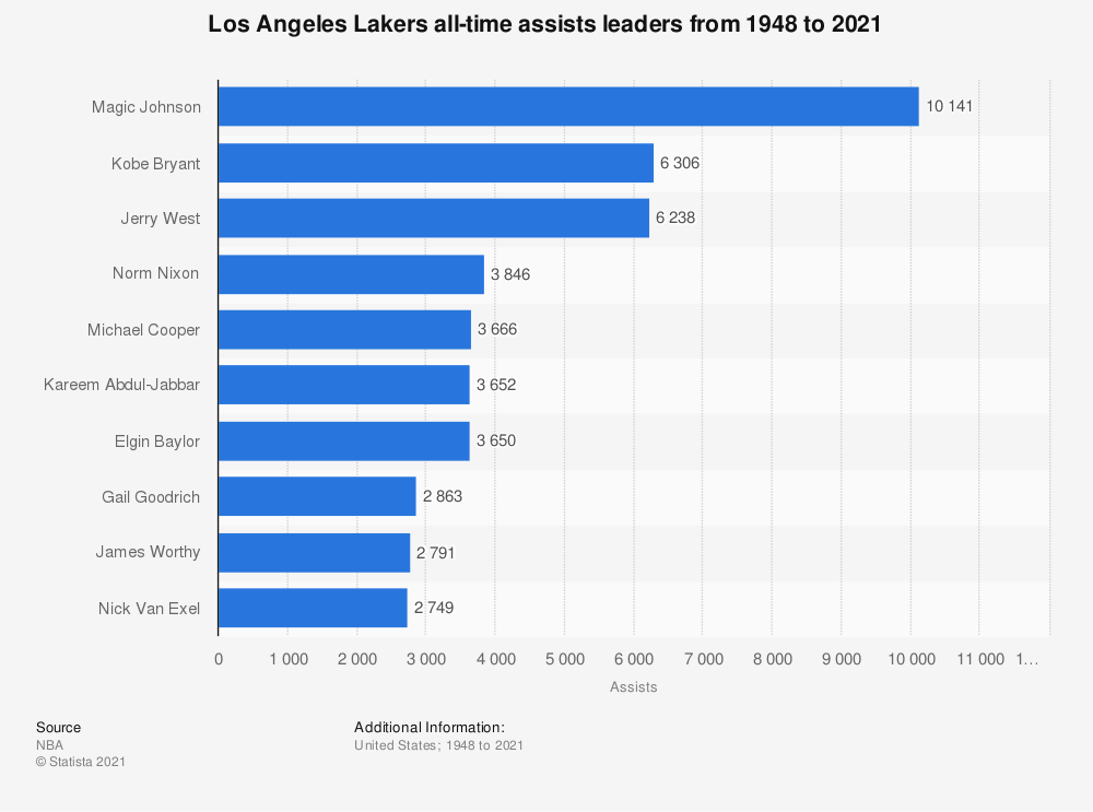 Statistic: Los Angeles Lakers all-time assists leaders from 1948 to 2019 | Statista