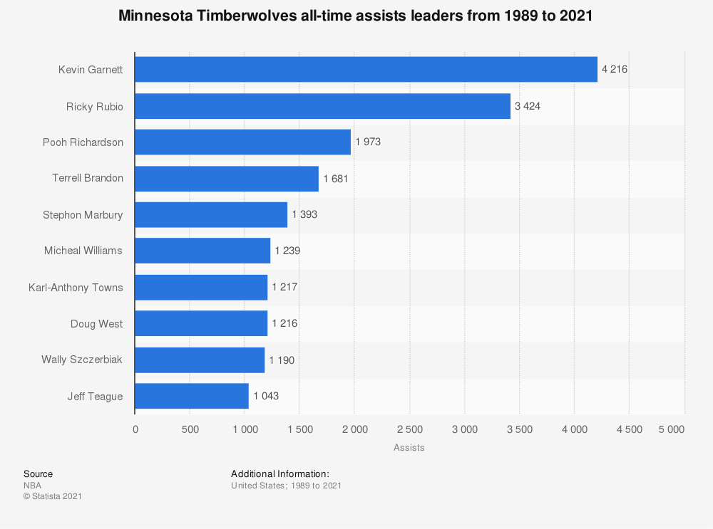 Statistic: Minnesota Timberwolves all-time assists leaders from 1989 to 2020 | Statista