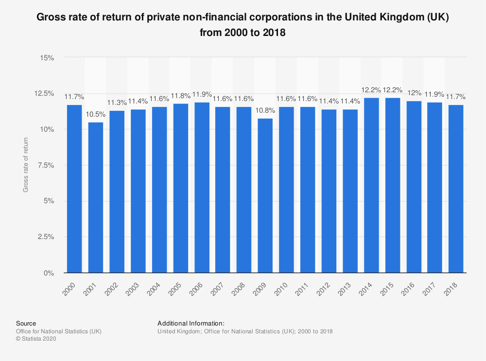Statistic: Gross rate of return of private non-financial corporations in the United Kingdom (UK) from 2000 to 2017 | Statista