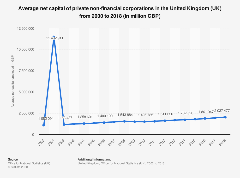 Statistic: Average net capital of private non-financial corporations in the United Kingdom (UK) from 2000 to 2018 (in million GBP) | Statista