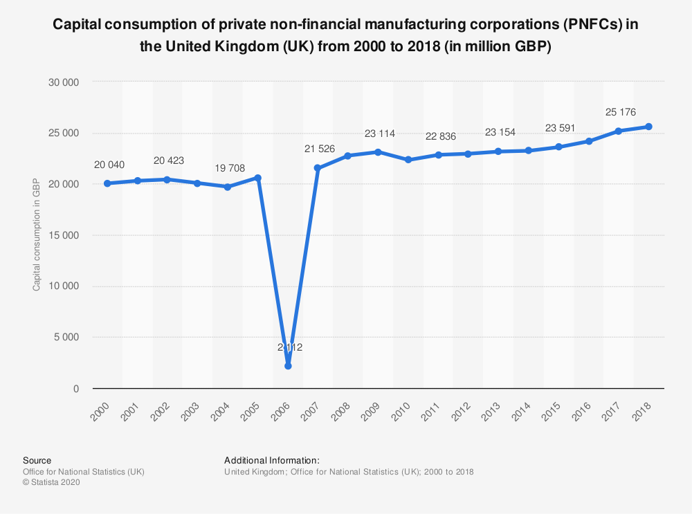Statistic: Capital consumption of private non-financial manufacturing corporations (PNFCs) in the United Kingdom (UK) from 2000 to 2018 (in million GBP) | Statista
