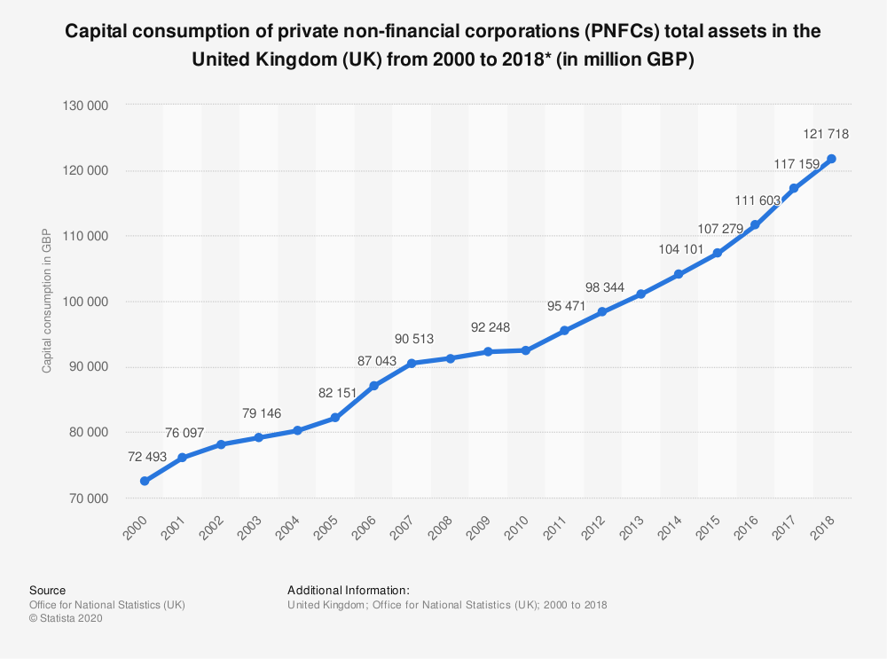 Statistic: Capital consumption of private non-financial corporations (PNFCs) total assets in the United Kingdom (UK) from 2000 to 2017* (in million GBP) | Statista
