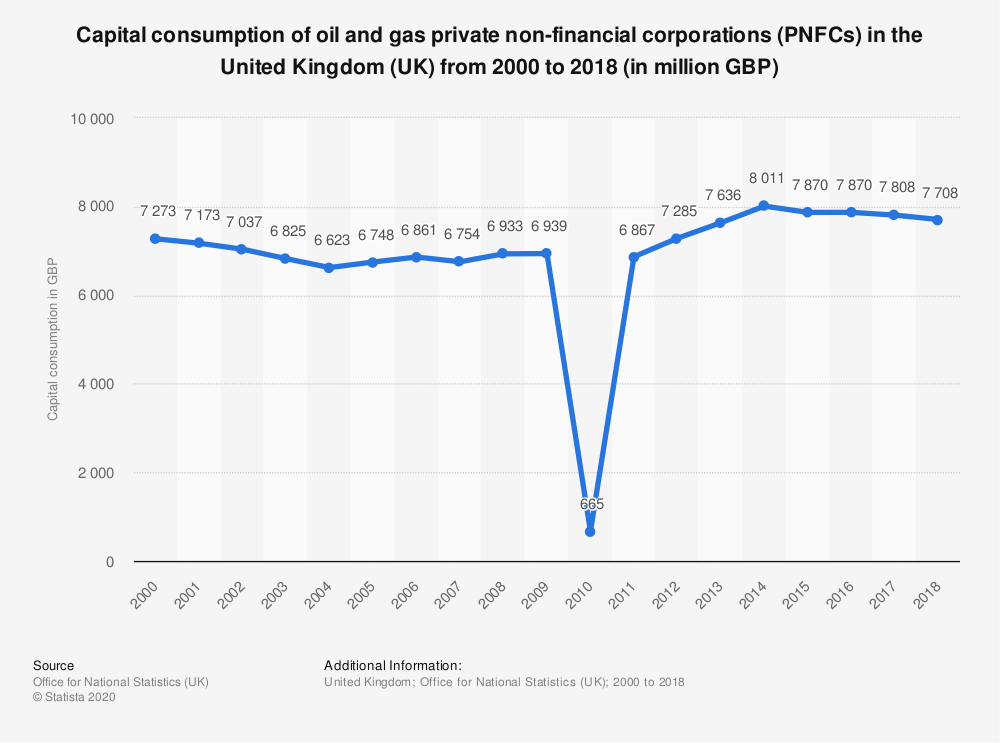 Statistic: Capital consumption of oil and gas private non-financial corporations (PNFCs) in the United Kingdom (UK) from 2000 to 2018 (in million GBP) | Statista